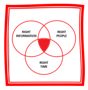 Knowledge management simple