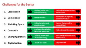 challenges to the sector